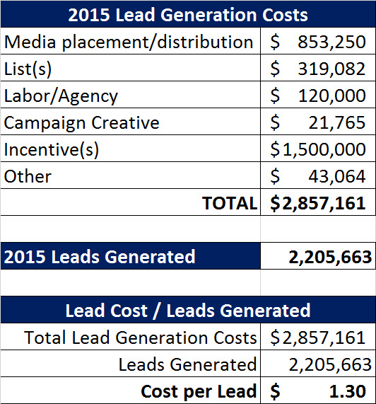 1 lead cost intiial calculation