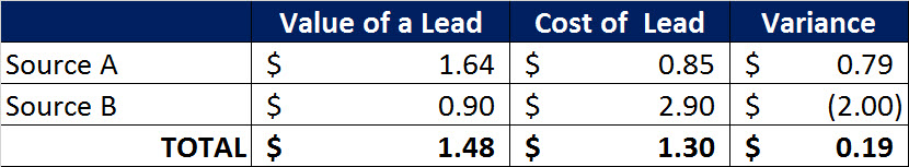 5 lead cost lead value source variance