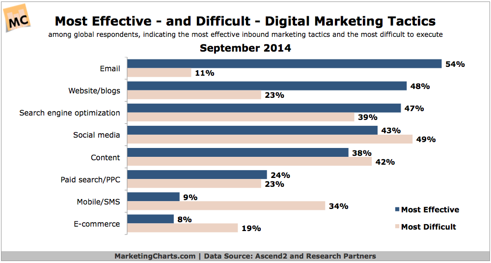 email blast email is the most effective digital marketing channel
