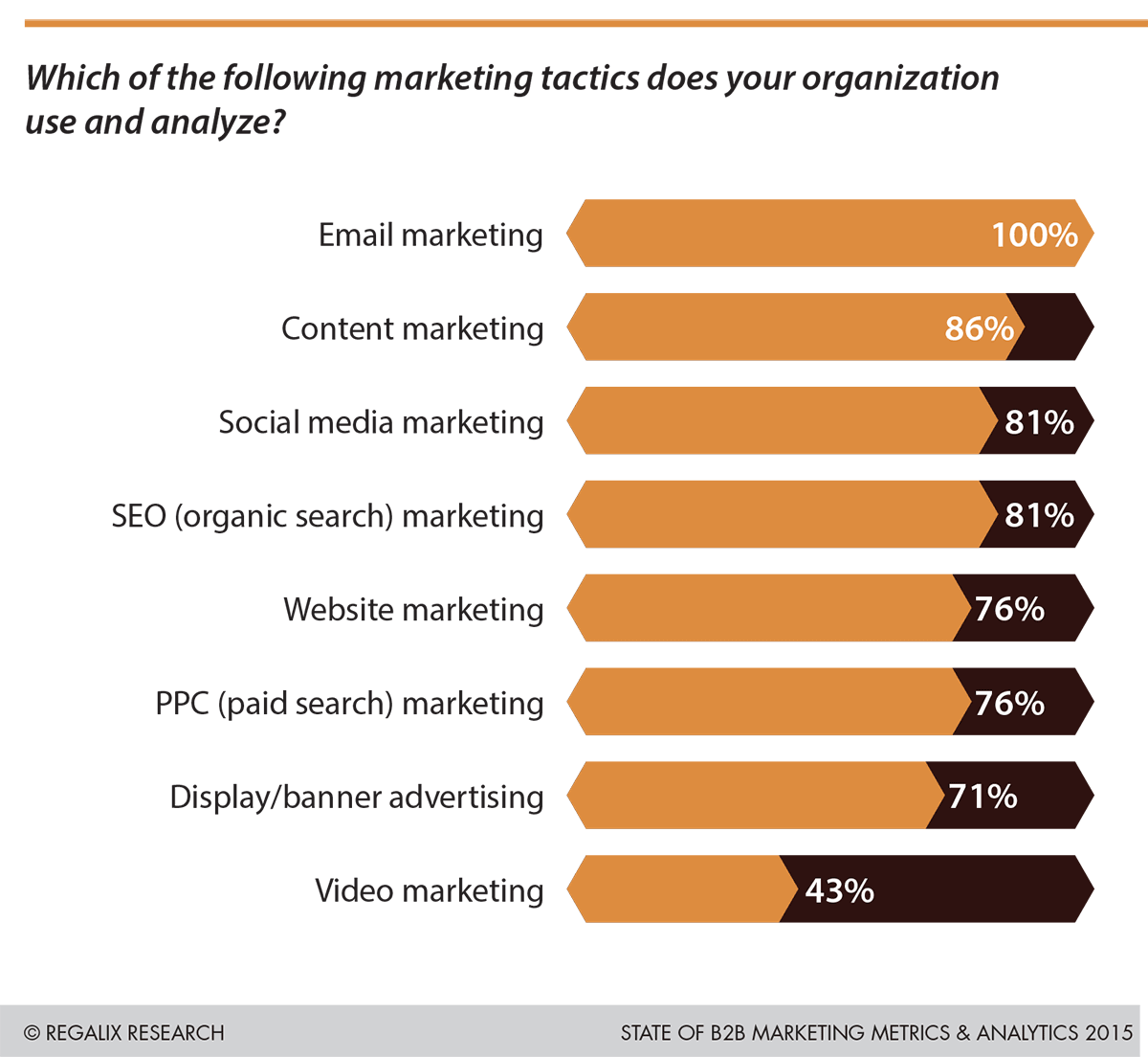 B2B-email-marketing-statistics-Regalix100PercentB2BMarketersUseEmailMarketing