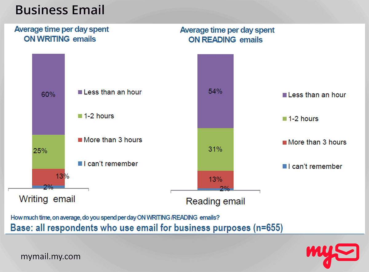 B2B-email-marketing-statistics-TimeSpentReadingAndWritingBusinessEmails