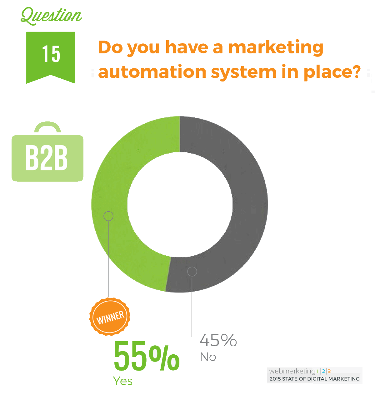 B2B-email-marketing-statistics-WebMarketing123_B2BMarketingAutomation