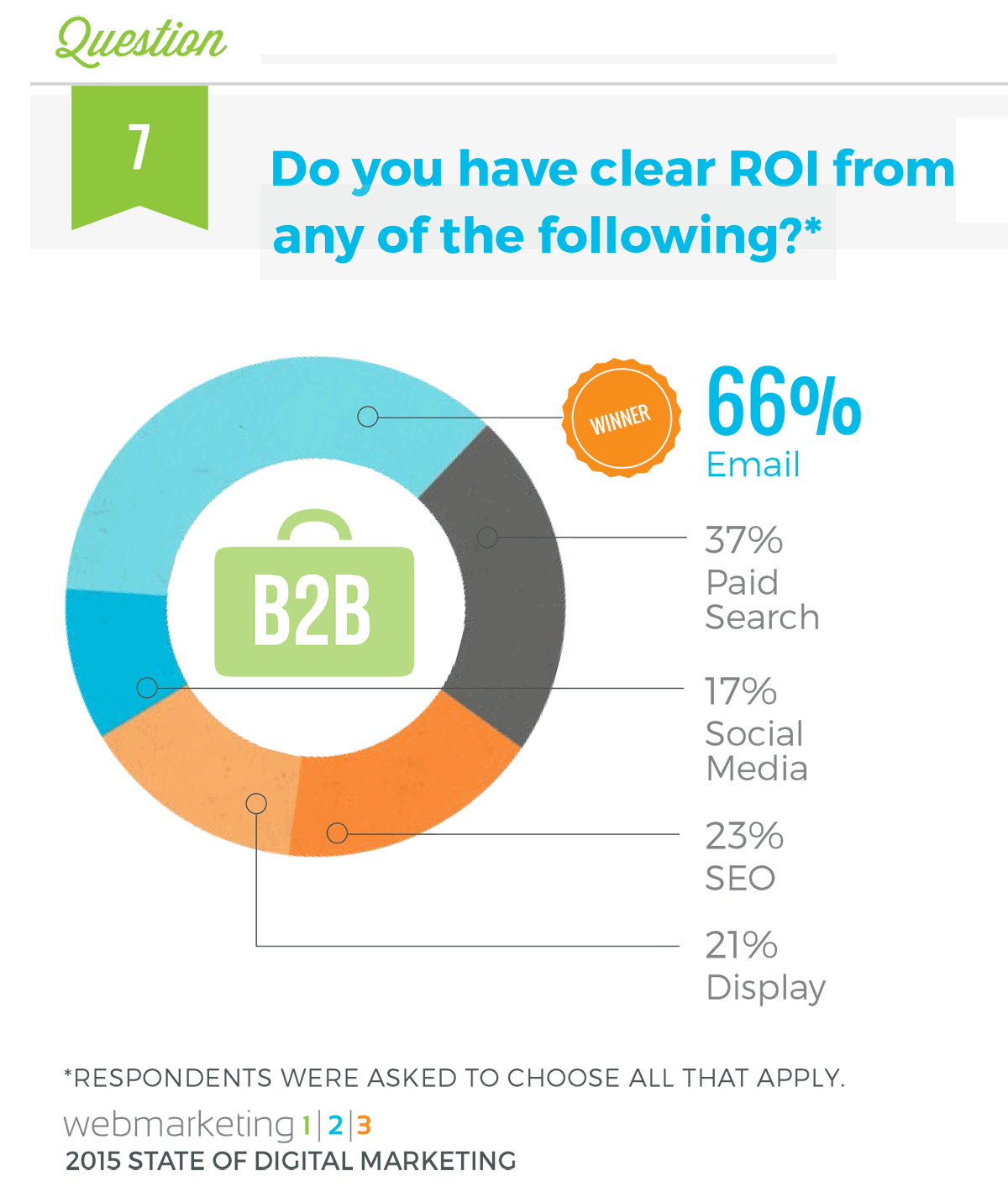 B2B-email-marketing-statistics-WebMarketing123_ROIFromB2BEmail