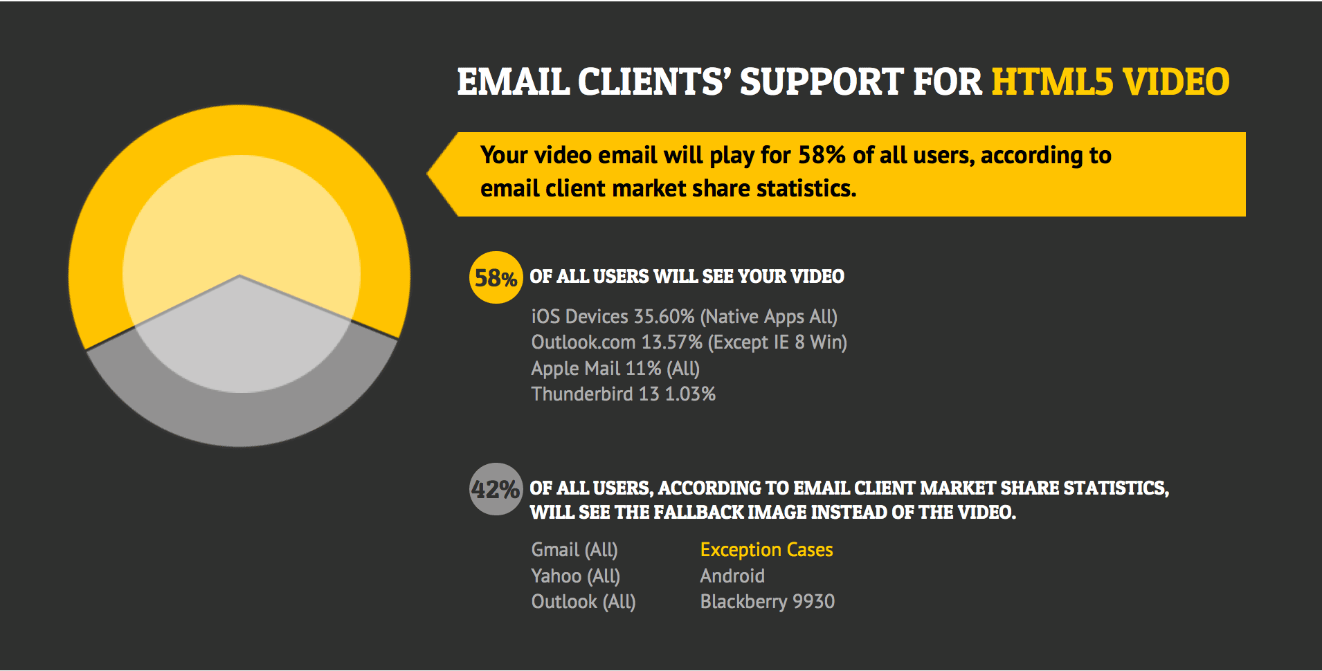 7 Clever Ways to Use Video Email Marketing [With Examples ...