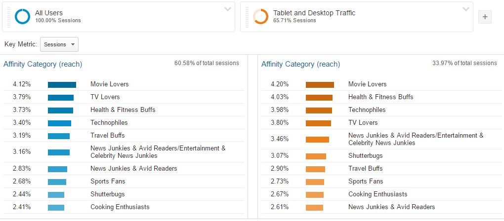 Know Your Customers Better In Google Analytics
