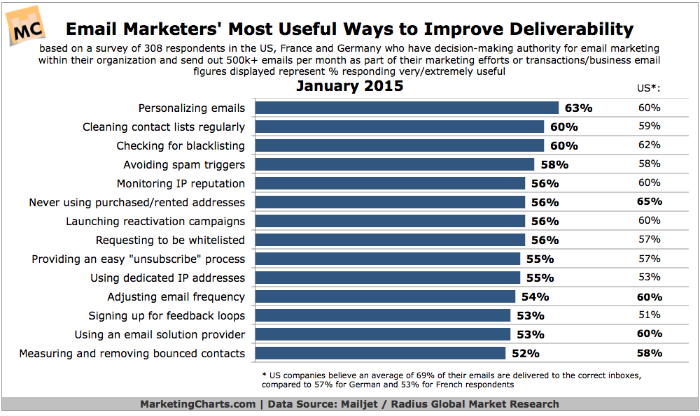 what marketers say works best for improving email deliverability - Email Deliverability is Personalized