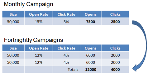 This test by Zettasphere shows how clickthrough rates went down when they doubled email frequency, but overall they got almost twice as many clicks.