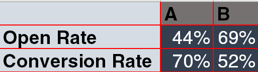 A/B Test Conversion Rate