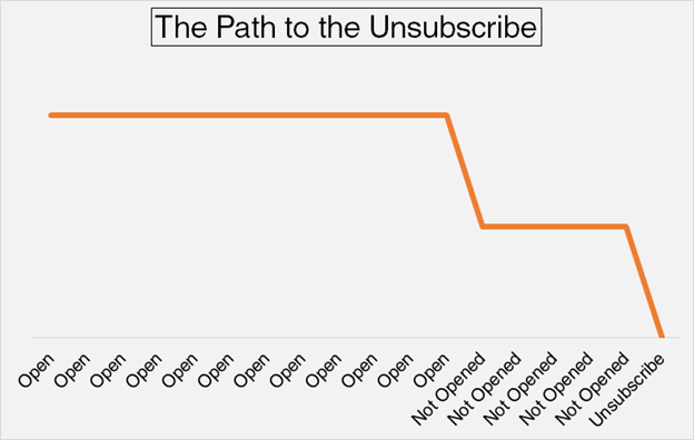 Pinpointe Unsubscribe