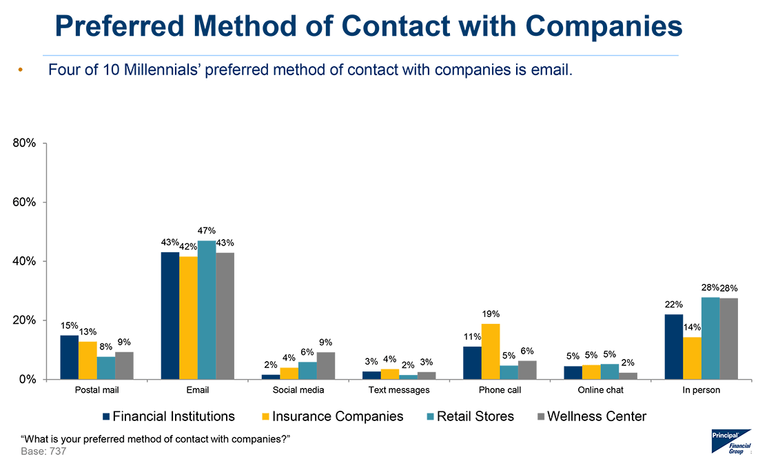 email blast millienials prefer email to any other digital marketing channel