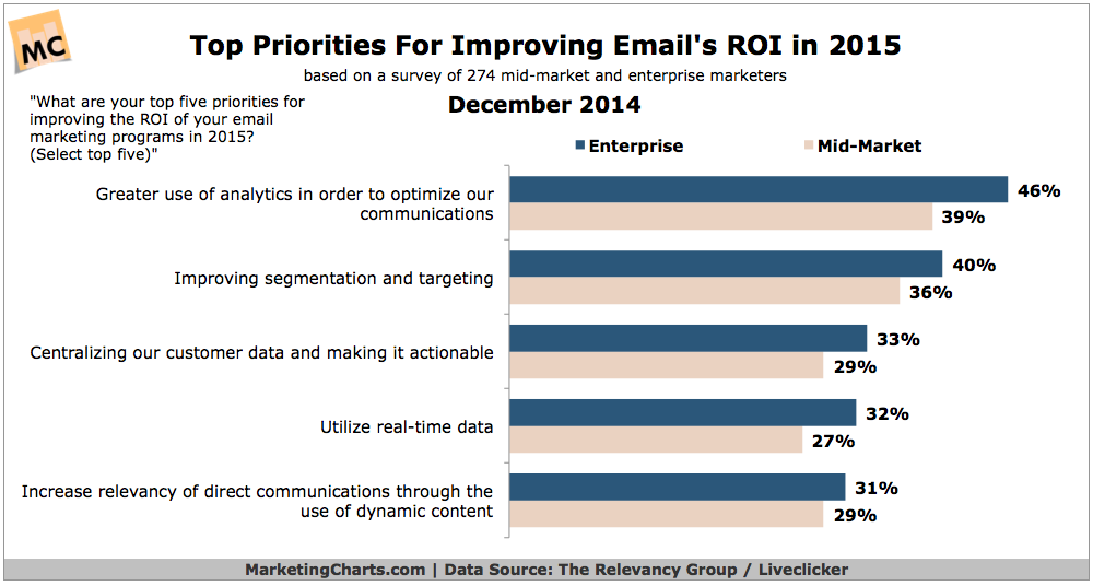 email marketing tricks segmentation is one of email marketers' top priorities for 2015