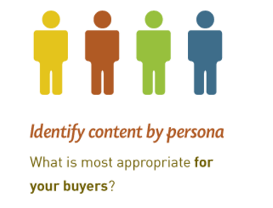 Repurposing Marketing Content-buyer persona