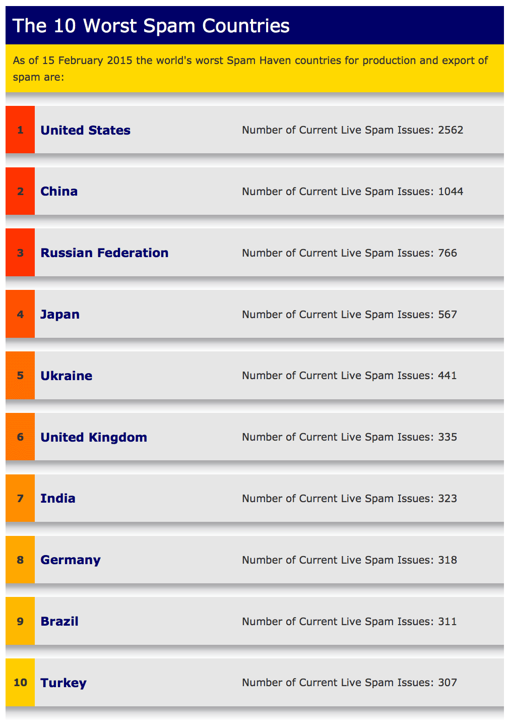 Which countries send the most spam?