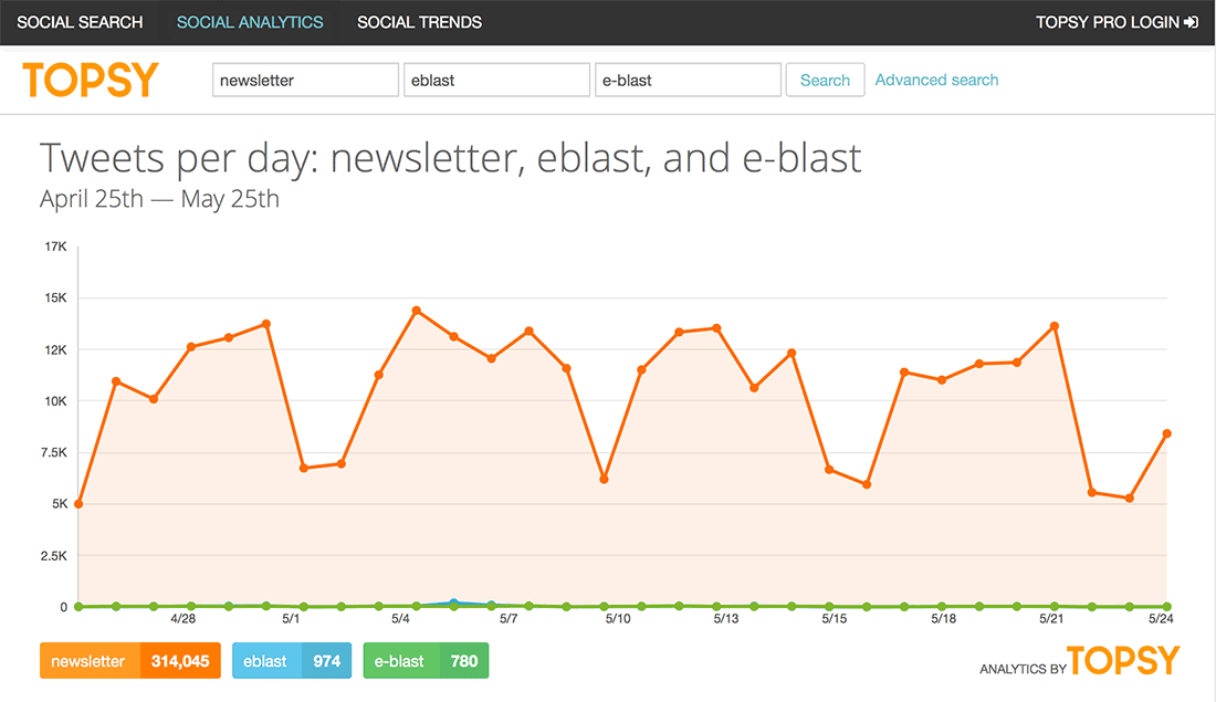email blast usage of newsletter compared to email blast via the online tool topsy