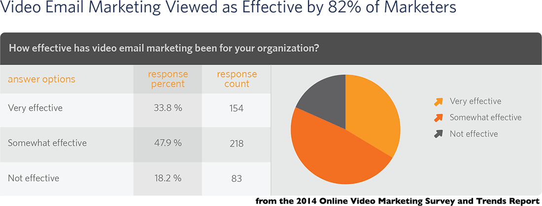 82 percent of marketers who have used video email marketing say it is effective
