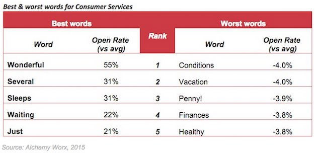 which words do best in email subject lines for consumer services firms?