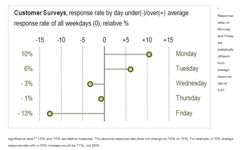 customer surveys best time to send-email