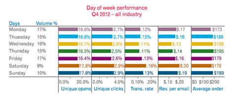 day of the week performance best time to send email