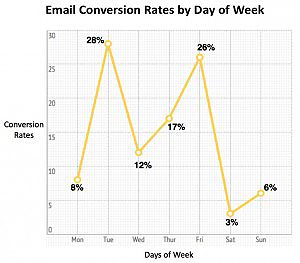 email conversion by days best time to send email