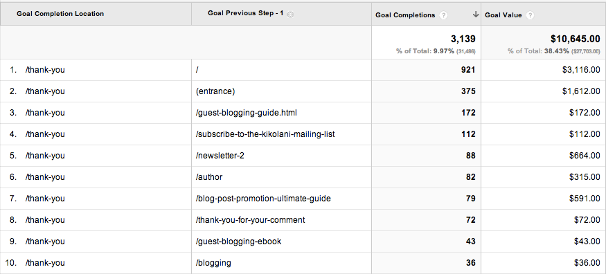 Landing Pages - Analyzing Goal Conversions