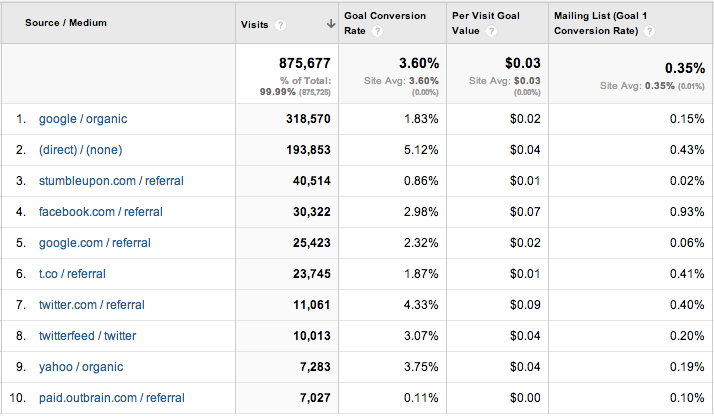 Landing Page Optimizations - Analyzing conversions by source