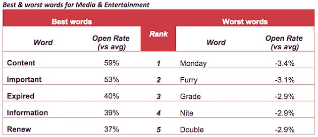 the words media companies should use in their email subject lines