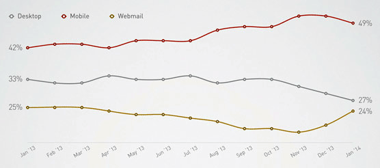 mobile email users best time to send email