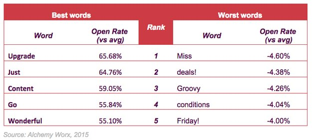 This is Alchemy Worx's data on which words do best in email subject lines