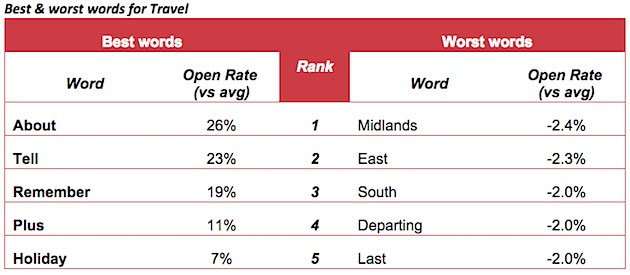 the words travel companies should use in their email subject lines