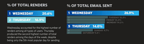 wednesday stats best time to send email