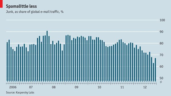 what percentage of all emails are spam on a year by year basis