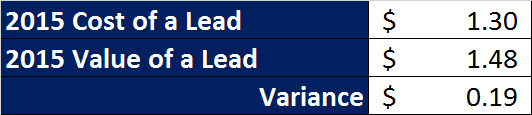 2 lead cost v lead value