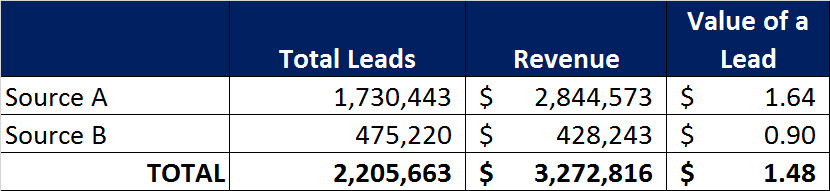 3 lead cost lead value by source