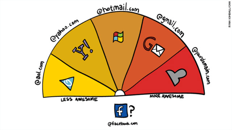 Assumptions You Can Make Based on Email Addresses-measure