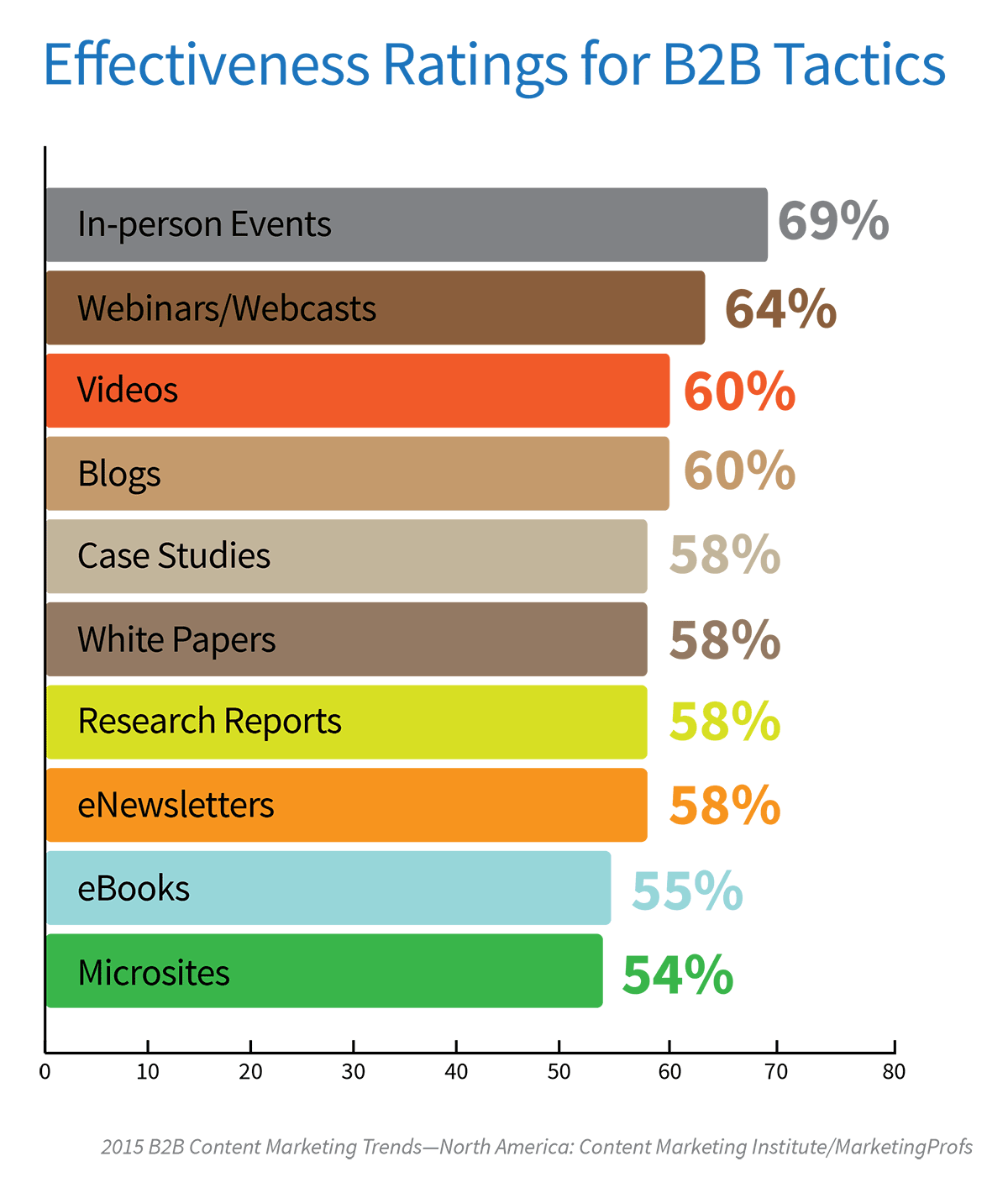 B2B-email-marketing-statistics-2015CMIProfsB2B_NewsletterEffectiveness