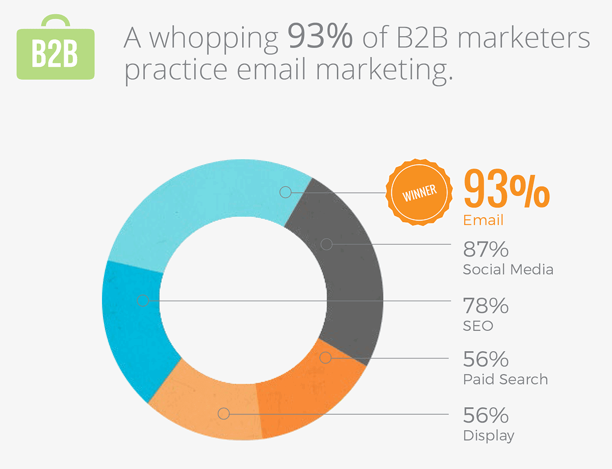 B2B-email-marketing-statistics-93PercentB2BMarketersUseEmailMarketing