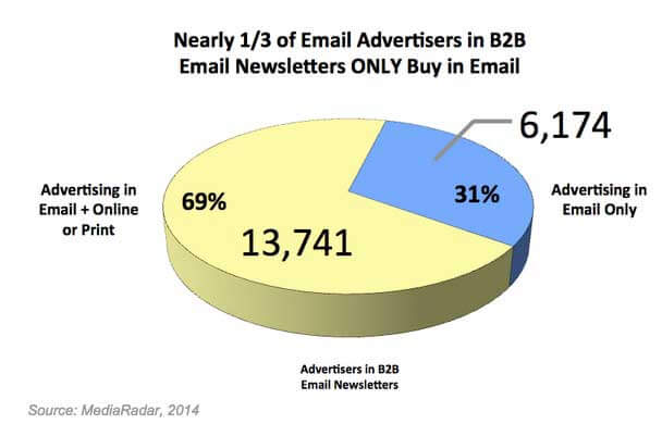 B2B-email-marketing-statistics-b2bnewsletter-mediaradar-160914