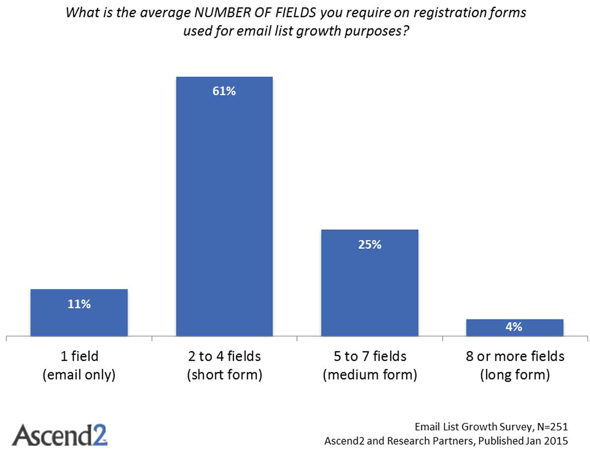 B2B-email-marketing-statistics-opt-in-form-Ascend2_NumberOfFormFields-1200x916