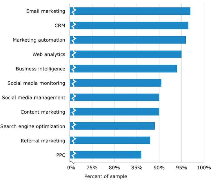 B2B-email-marketing-statistics-technology-usage