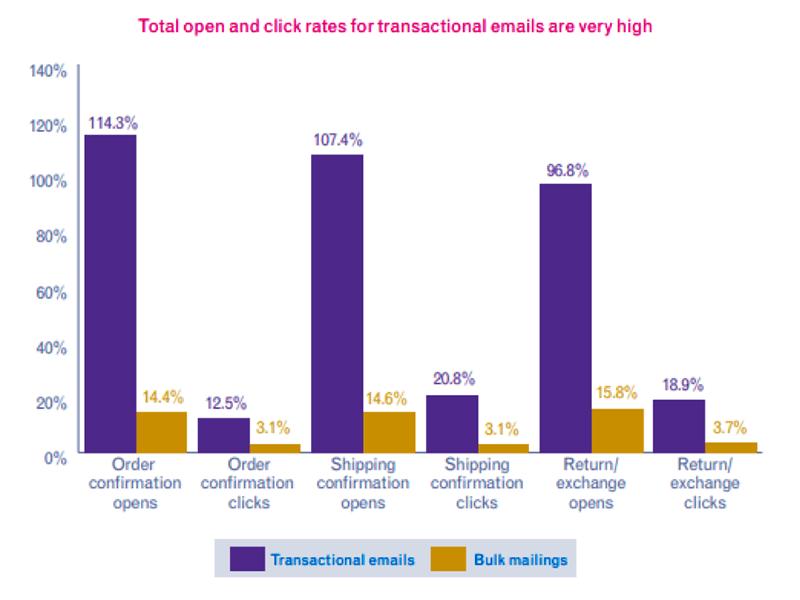 Behavioral Email Marketing - graph