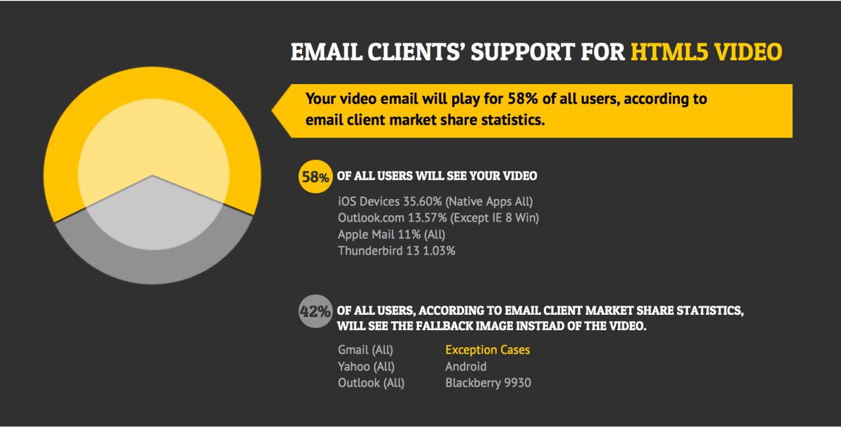Some sources say up to 58 percent of email users can see HTML5 embedded videos
