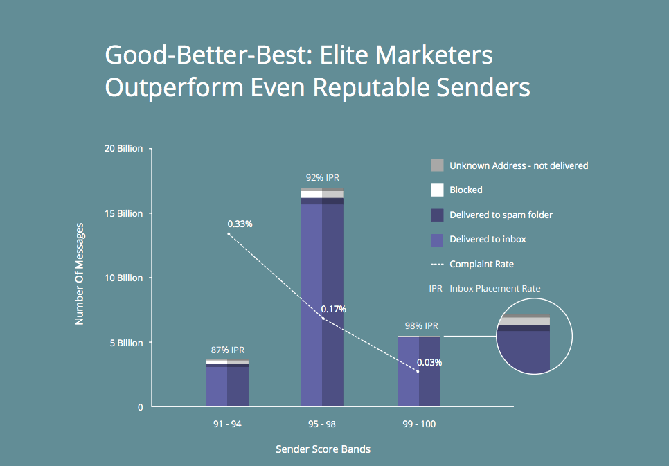 Good Better Best email deliverability pinpointe