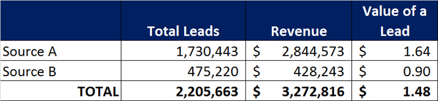 Lead Value Source A and B