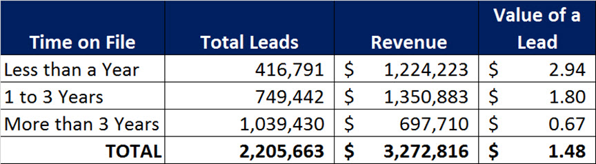 Lead Value Time on File