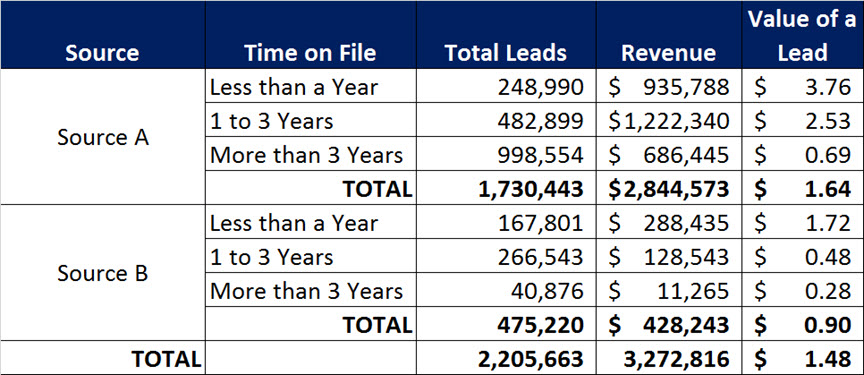 Lead Value by Source and Time on File