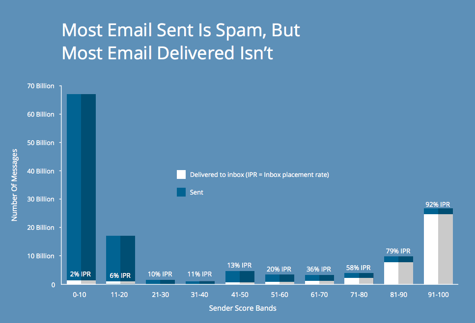 from the 2014 Sender Score Benchmark Report - Email Deliverability is Personalized