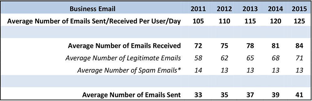 The Radicati Group's count of spam emails that make it into the inbox