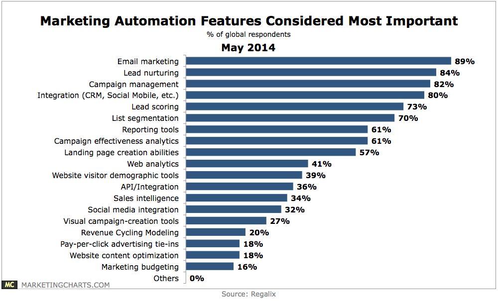 Which features do marketers consider most important for marketing automation? It's email all the way.