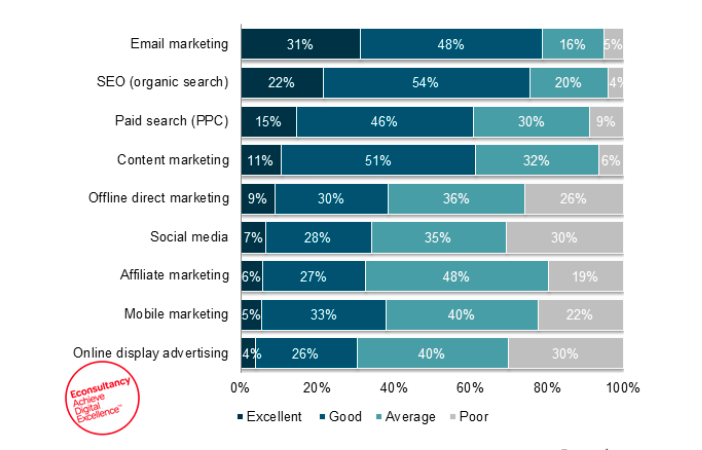 email marketing ROI email blast