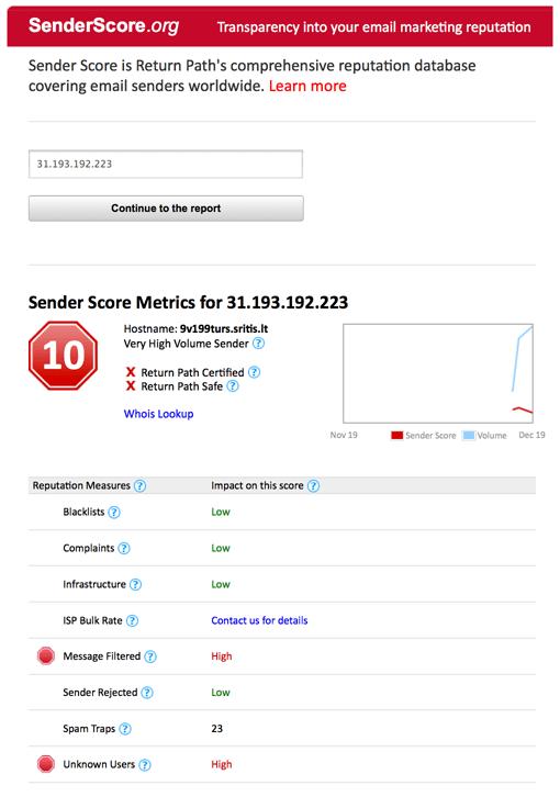 SenderScoreTool-spam-traps